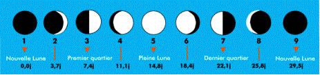 Schéma 1 des phases de la Lune