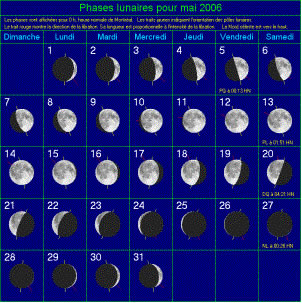 Phases de la Lune Mai_2006